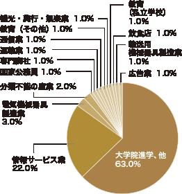 情報理工学科の進路 グラフ