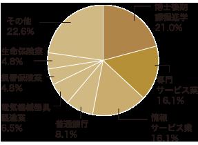 数学科の進路 グラフ