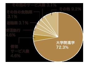 応用数理学科の進路 グラフ